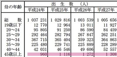 厚生労働省出産統計1