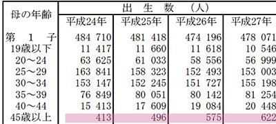 厚生労働省出産統計2