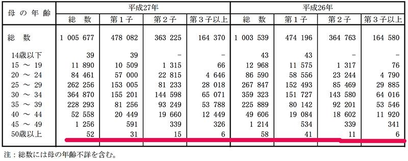 厚生労働省 出産統計3